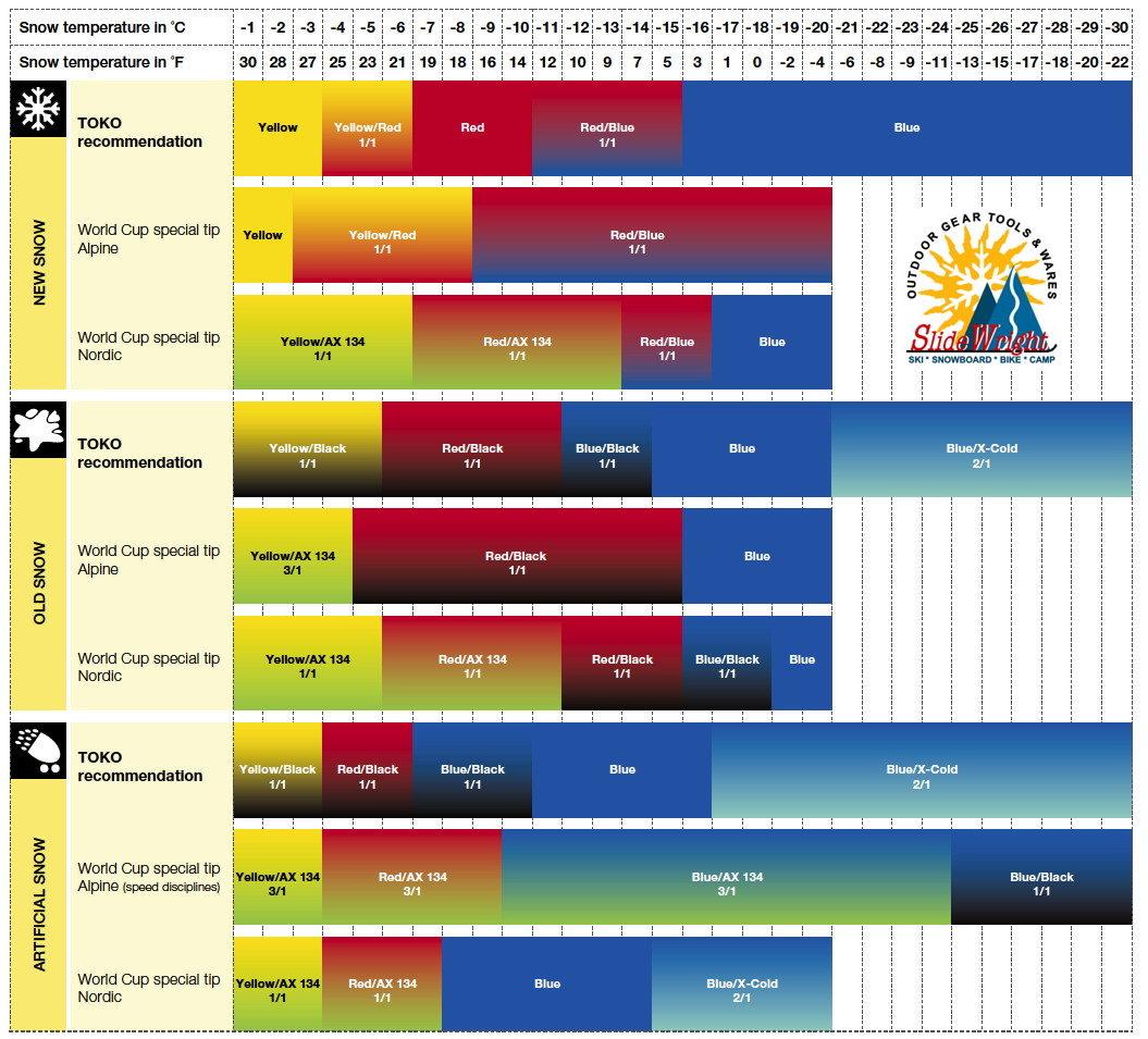 Toko Racing Wax Chart 2013-14