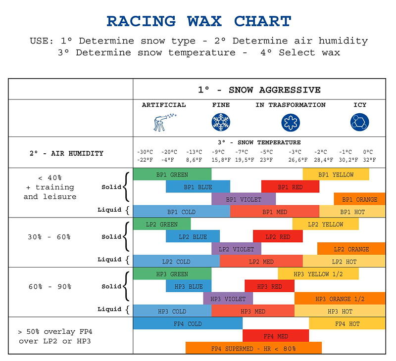 Briko-Maplus Racing Wax Chart-Aggressive snows