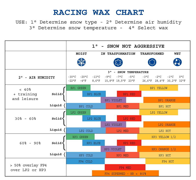 Briko-Maplus Racing Wax Chart-Non Aggressive snows