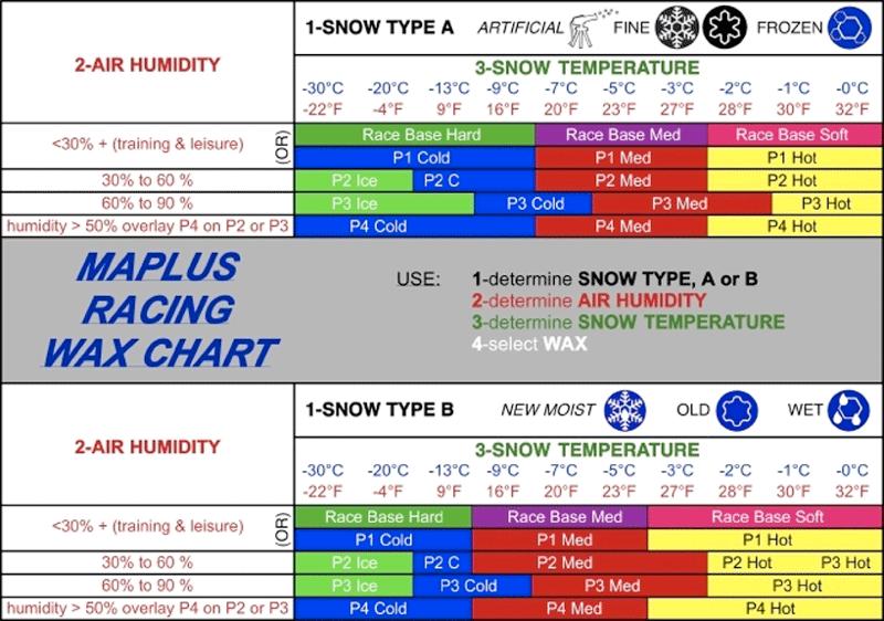 Ski Wax Temperature Chart Keninamas
